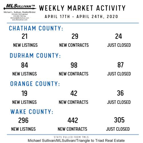 Weekly Market Stats - April 24th 2020 (1)