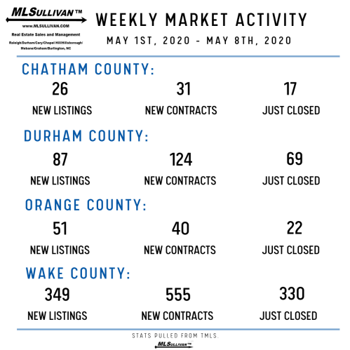 Weekly Market Stats - May 8th 2020